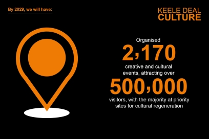 By 2029, we will have organised 2,170 creative and cultural events, attracting over 500,000 visitors, with the majority at priority sites for cultural regeneration.