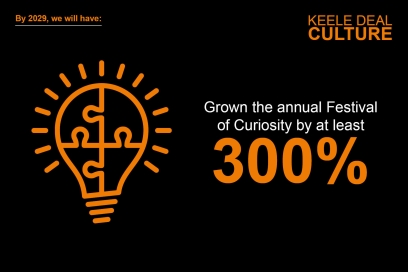 By 2029, we will have grown the annual Festival of Curiosity by at least 300%.