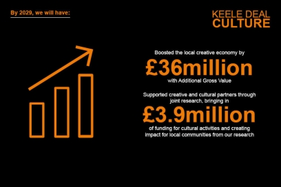 By 2029, we will have boosted the local creative economy by £36million with additional gross value, and will have supported creative and cultural partners through joint research, bringing in £3.9million of funding for cultural activities and creating impact for local communities from our research.