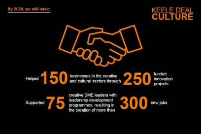 By 2029, we will have helped 150 businesses in the creative and cultural sectors through 250 funded innovation projects.  We will have also supported 75 creative SME leaders with leadership development programmes, resulting in the creation of more than 300 more jobs.