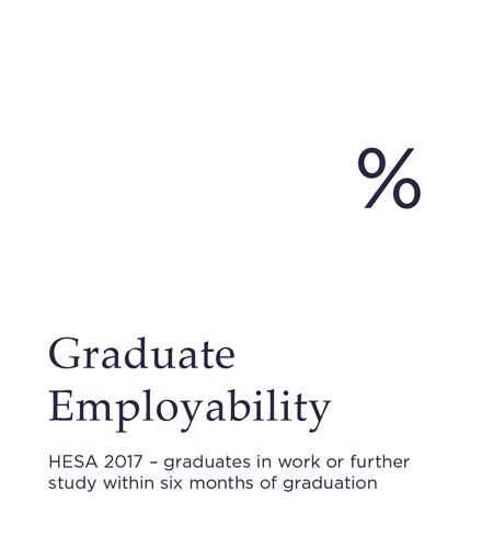 Graduate Employability - HESA 2017 - graduates in work or further study within six months of graduation