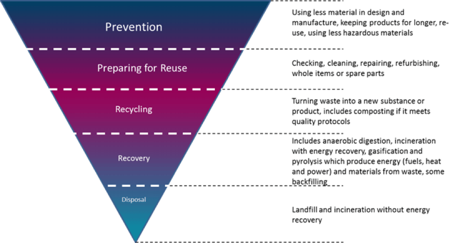 Recycling and waste chart