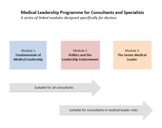 Consultants chart
