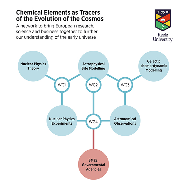 Flow Chart Chemical Elements