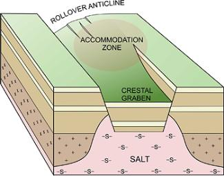 Salt_Accom_Zone
