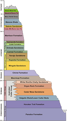 Stratigraphic section