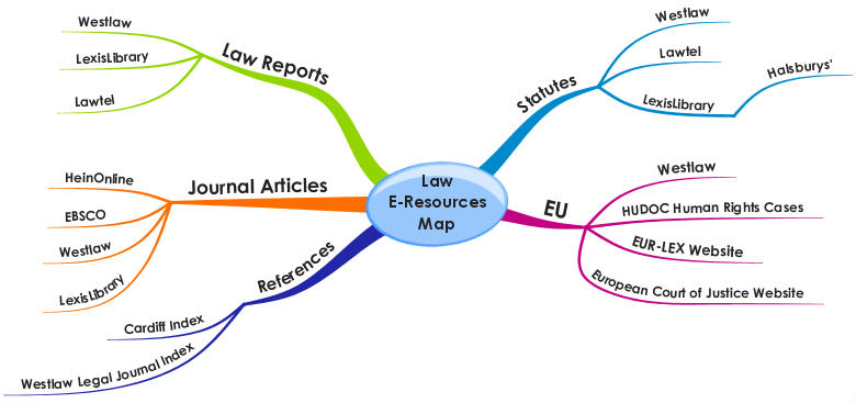 Diagram of the main law e-resources.